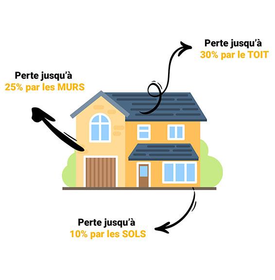 schéma maison pertes de chaleur